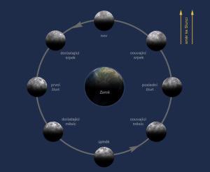 mesic kolem zeme
